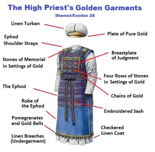 Illustration of the High Priests Golden Garment